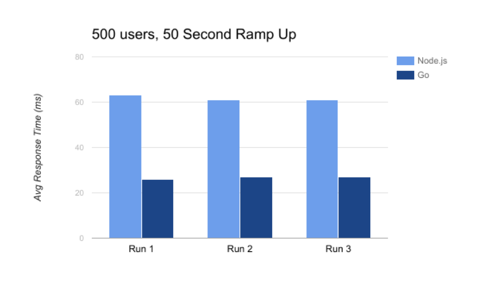 Scaling off AWS: Exploring Go for High Performance Services