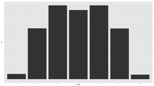 histogram_by_day.png