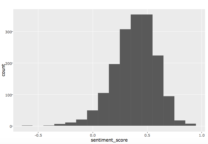 What I Learned From Analyzing 1700 Blog Posts (Part II)
